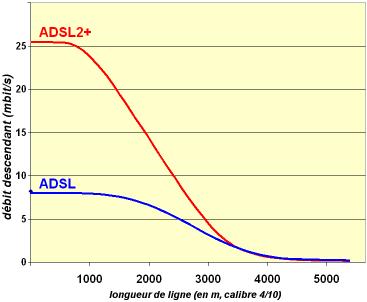 courbe debits adsl