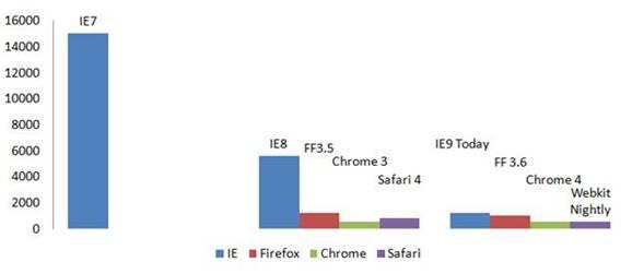 perfomance internet explorer 9